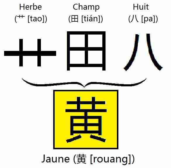 herbe_艹_champ_田_huit_八_jaune_黄image