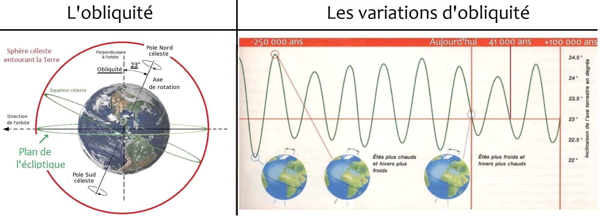 obliquité_paramètres_orbitaux