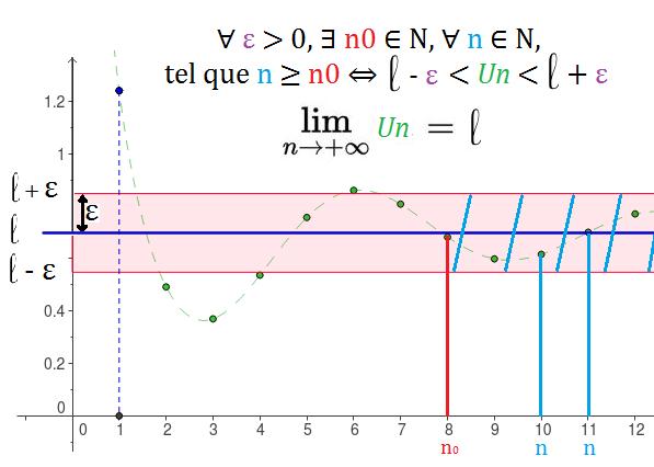 suite_convergente_graphique_limite