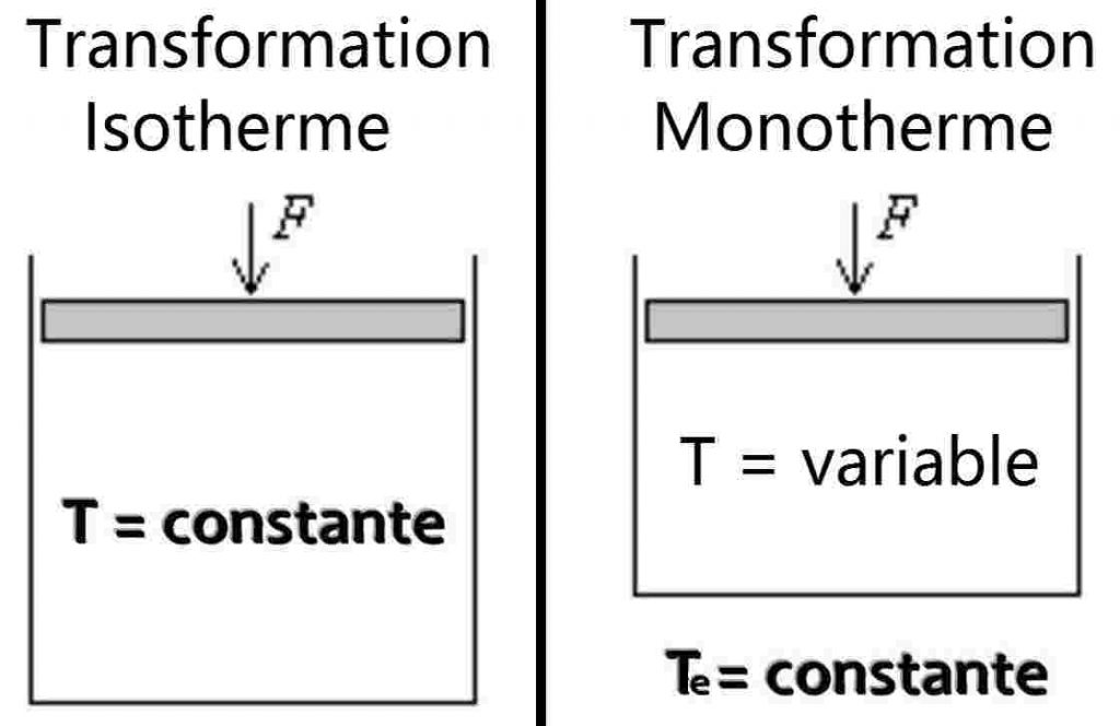 transformation_isotherme_isochore_isobare_monotherme_monobare