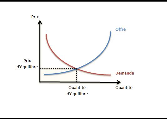 Loi de l'offre et de la demande et prix d'équilibre