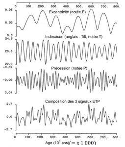 paramètres_orbitaux_milankovitch_graphique_excentricité_obliquité_precession