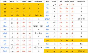 Apprendre l'alphabet arabe avec des astuces mnémotechniques