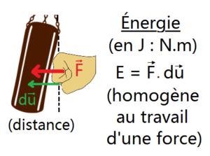 schéma d'une énergie