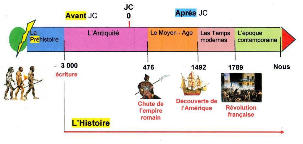 chronologie-1024×4891