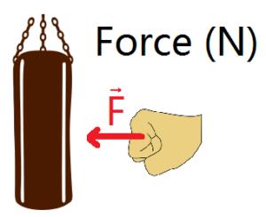 schéma de la force