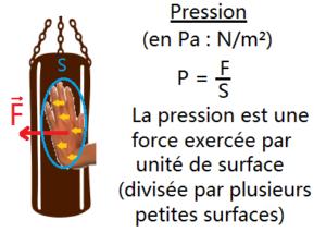 schéma de la pression