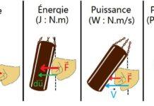 Force, Énergie, Puissance et Pression