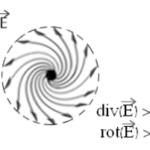 rotationnel du champ électrique