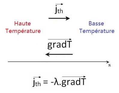 Sens du gradient de température