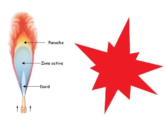 température_de_flamme_et_explosion_astuce