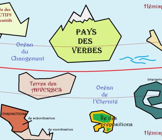 Les classes grammaticales expliquées de manière simple, en schéma