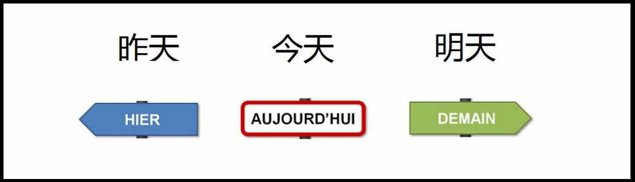 hier_aujourd_hui_demain_chinois_apprendre_astuce