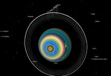 Les anneaux d'Uranus et ses satellites naturels