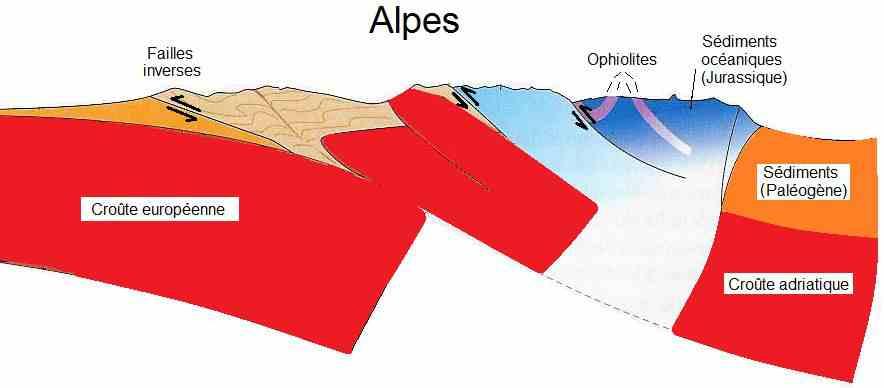 Alpes_collision_ophiolites