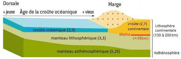 lithosphere_asthenosphere_difference_croute_continentale_oceanique