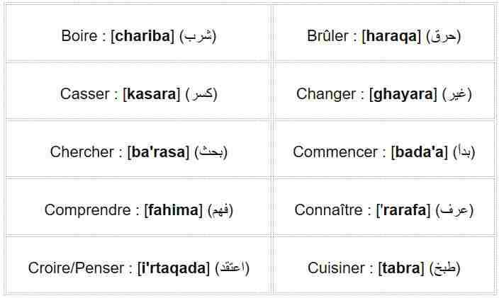 Apprendre 20 Verbes Arabes 1 4