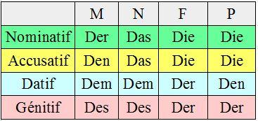 Le Nominatif, Accusatif, Datif et Génitif en Allemand