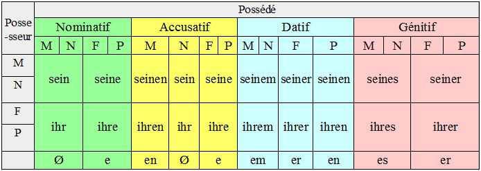 Nominatif_Accusatif_Datif_Genitif_Allemand_Astuce