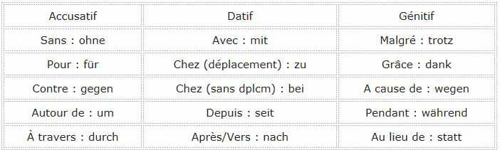 prepositions_accusatif_datif_genitif