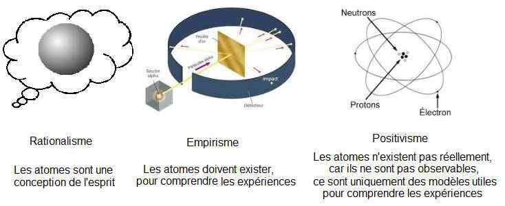 rationnalisme_empirisme_positivisme_Comte