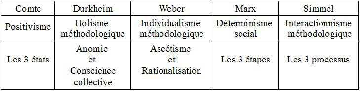sociologues_comte_durkheim_weber_marx_simmel