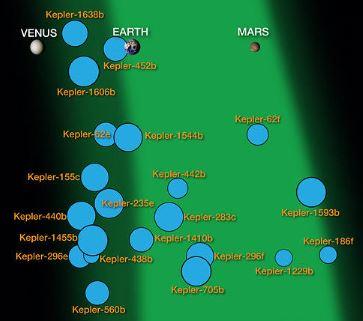 zone_habitable_exoplanetes