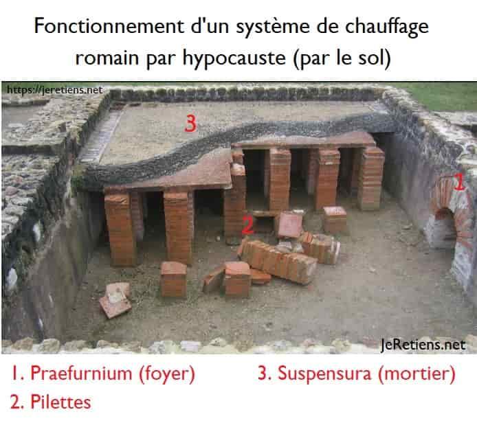 Système de fonctionnement par hypocauste, schéma expliqué, chauffage par le sol des romains