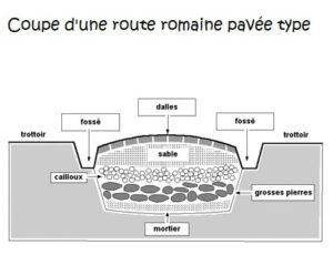 Coupe d'une voie romaine pavée: fossé creusé, mortier posé au fond, recouvert de cailloux, de sable, et enfin de pavés.