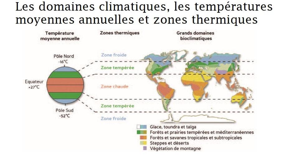 Zones thermiques de la terre, climats de laterre, latitude et climat, climat équateur, climat tropical, domaines climatiques