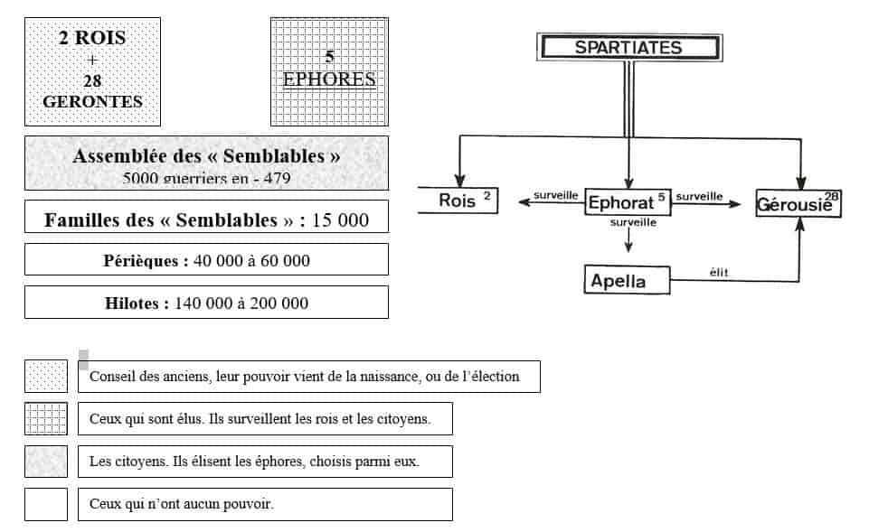 Schéma du fonctionnement politique de la Cité-État de Sparte en Grèce antique.