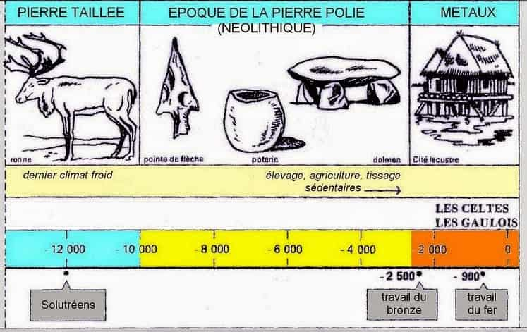 Frise chronologique de la fin du paléolithique et du néolithique (âge de la pierre polie) et enfin de l'âge des métaux.