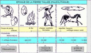Frise chronologique du paléolithique (inférieur, moyen, supérieur): âge de la pierre taillée.