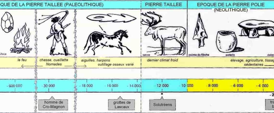frise_chronologique_préhistoire_paléolithique_néolithique_âge_métaux