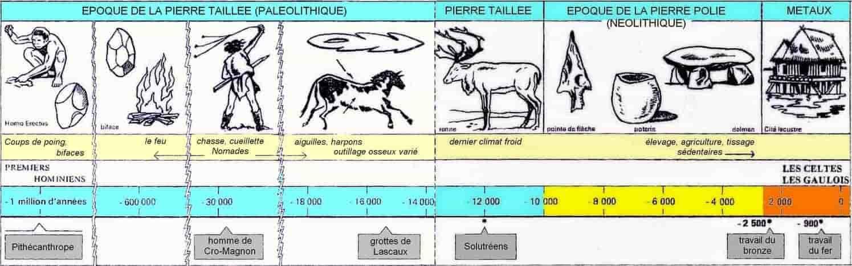Frise chronologique du paléolithique (inférieur, moyen, supérieur) à l'âge des métaux.