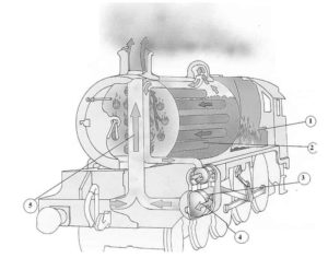 Schéma d'une machine à vapeur installée dans une locomotive, son fonctionnement est décrit ci-dessous: