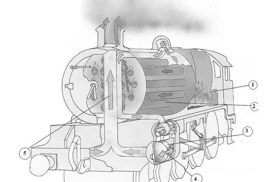 machine_à_vapeur_train_locomotive_fonctionnement