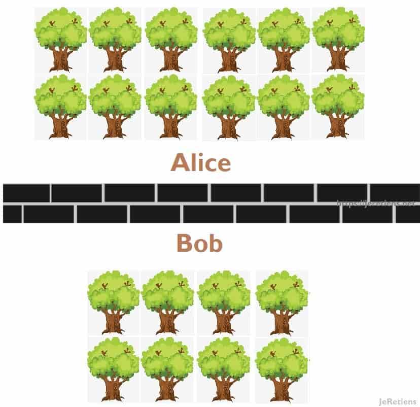 Vue de la cellule de Alice: 12 arbres; vue de la cellule de Bob: 8 arbres. Dans cette énigme, les prisonniers ne peuvent pas communiquer entre eux mais doivent deviner combien d'arbres au total il y a pour être libérés. Une seule erreur et ils sont mangés !.