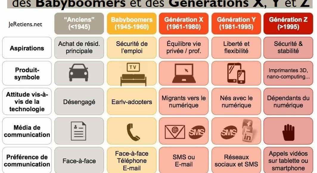 génération_x_y_z_babyboomers_comparaison