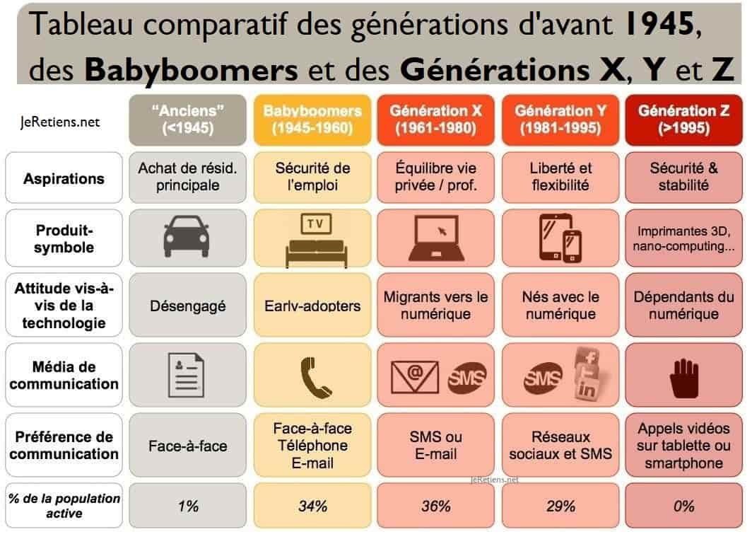 Tableau comparatif des générations d'avant 1945, babyboomers, génération X, Y et Z
