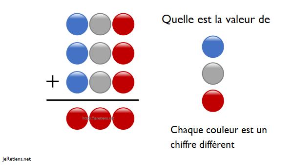 Seul un génie peut résoudre ce problème ! Quelle est la valeur de chaque couleur ? Bleu blanc rouge chiffre et pas nombre