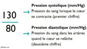 tension_artérielle_correspond_chiffres_valeurs_systolique..