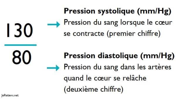 tension_artérielle_correspond_chiffres_valeurs_systolique_diastolique