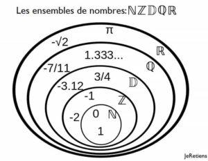 Ensemble des nombres entiers naturels, relatifs, décimaux, rationnels et réels