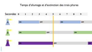 Tableau du temps d'allumage et d'extinction des lumières des trois phares en secondes