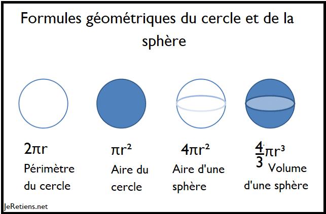 Formules pour calculer l'aire et le du cercle, l'aire et le volume de la sphère.