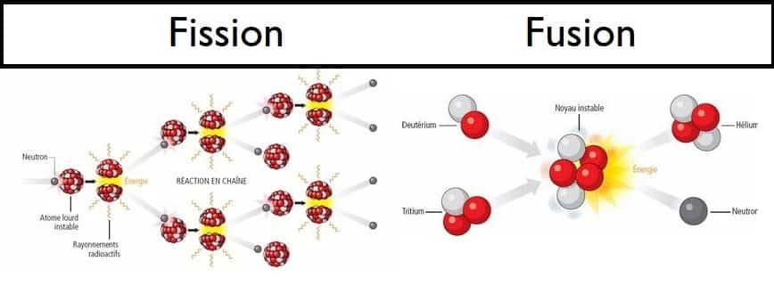 Schéma comparatif de la fission et de la fusion nucléaire