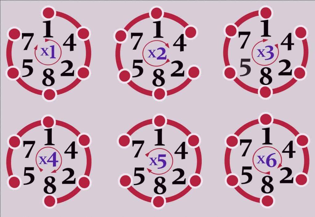 Le nombre cyclique 142 857 multiplié par les nombres de 1 à 6.