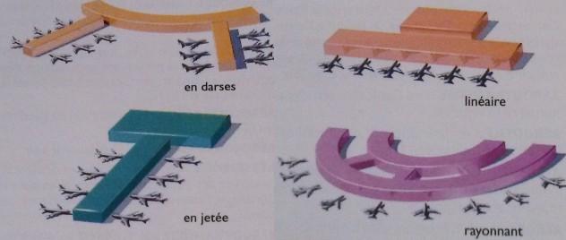 Les configurations d'aéroport quel plan aéroport ?