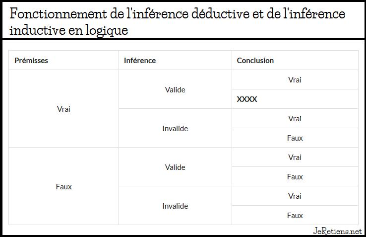Inférence immédiate médiate déductive inductive et abductive en logique